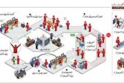 موفقیت متخصصان ایرانی در راهاندازی سامانه کار مجازی